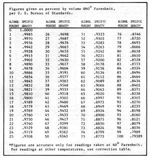 specific gravity and volume relationship set
