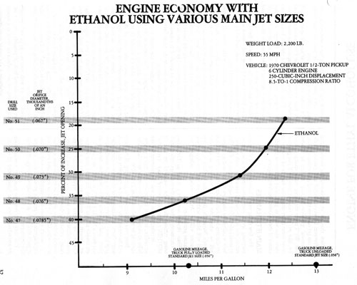 mother earth alcohol fuel alcohol as an engine fuel ethanol producers ethanol engine diagram #30