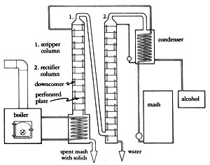 Diagram of 2-Column/Continuous Feed Still