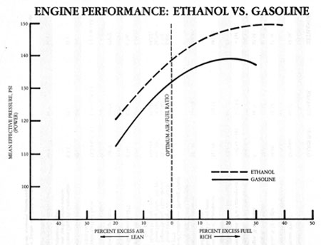At what temperature does gasoline burn?