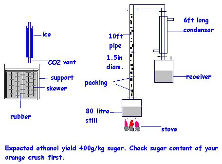 Preparation of ethanol from sucrose